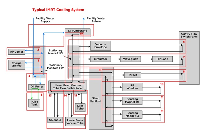 IMRT Cooling system